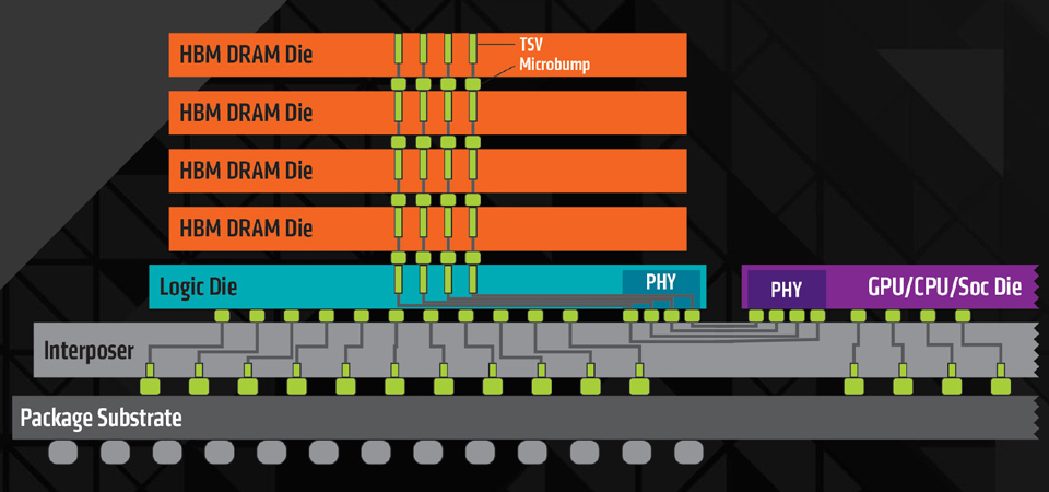 AMD R9 Fury X - Benchmarks 05-interposerstacked-n7q70