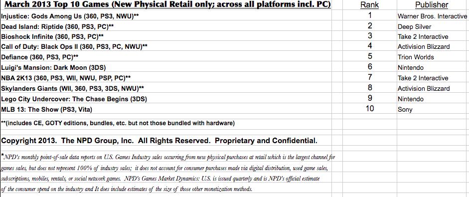 Los 10 juegos más vendidos de Estados Unidos en abril de 2013
