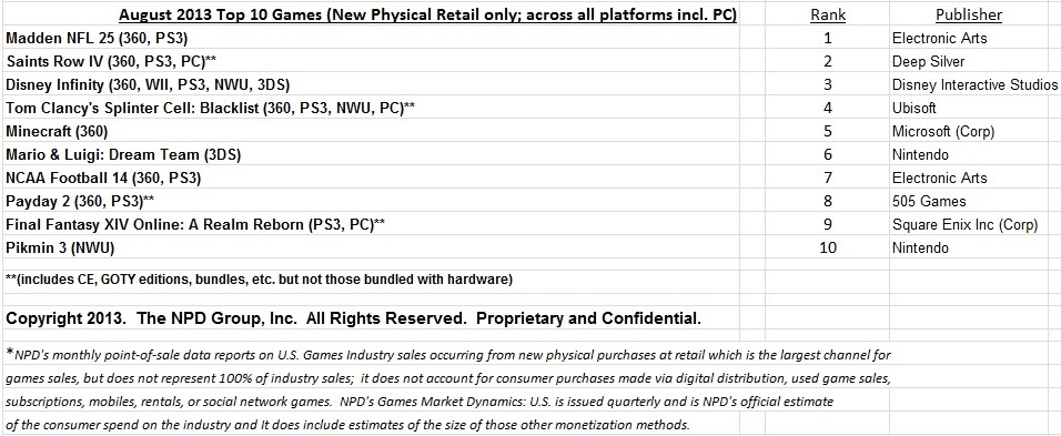 Ventas videojuegos agosto 2013