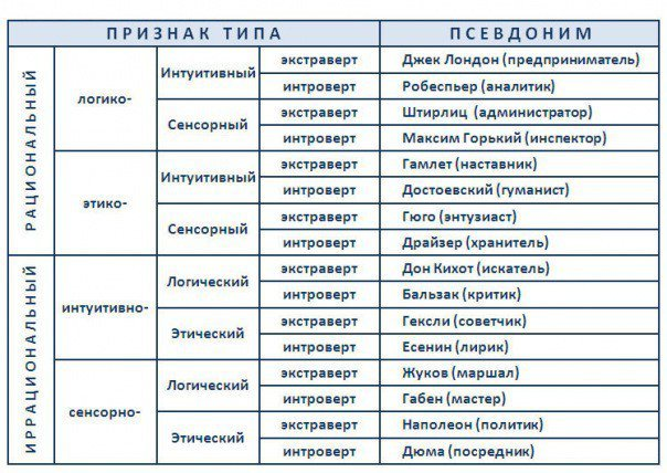 Таблица типов в соционике