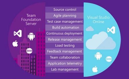 Microsoft Team FounDation Server 2018