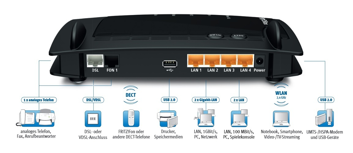 Rakuten avm fritz box 7330 wire less lan router adsl for 7330 sl
