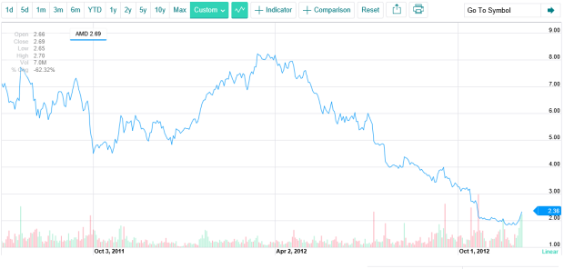AMD čelí žalobě akcionářů, vyhlídky nejsou dobré