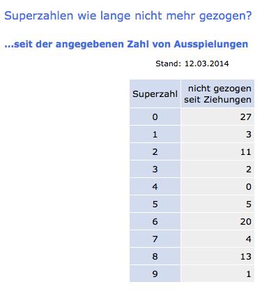 superzahlen lotto