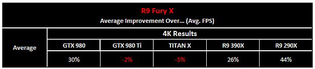 AMD Radeon R9 Fury X je venku - povětšinou jde o zklamání
