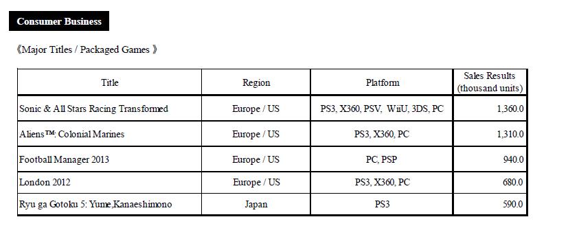 SEGA ستنشر 5 ألعاب جديدة لمنصة PS Vita هذا العام Capturetirem