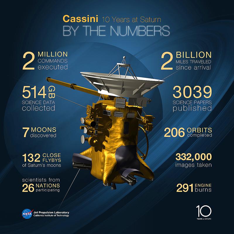 MISIJA - CASSINI-HUYGENS Cassini3mboz1