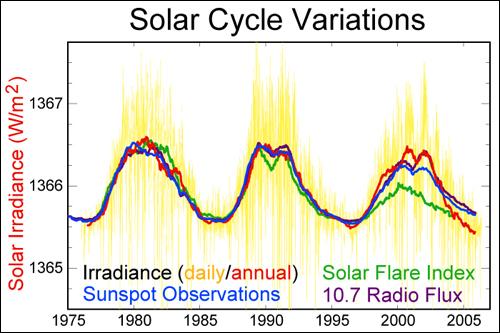 SUNCE Ciklus135zom