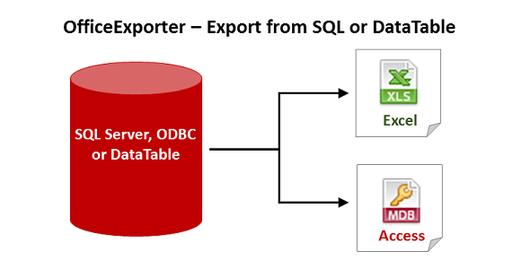 - coverimagev5unq - OfficeExporter – SQL or DataTable to xls and mdb