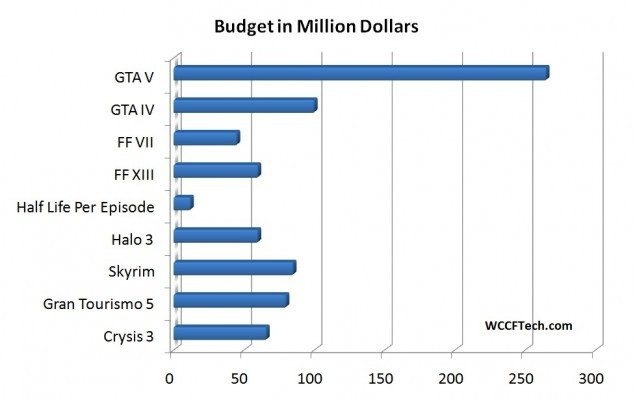 Grand Theft Auto V is the most expensive video game production in ...
