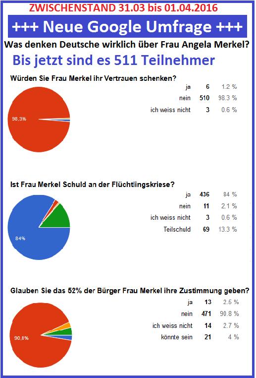 http://abload.de/img/googleumfragezwischenmmubx.png