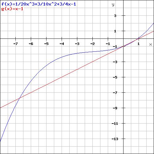 funktion 3 grades berechnung der schnittpunkte mit hilfe einer linearen funktion. Black Bedroom Furniture Sets. Home Design Ideas
