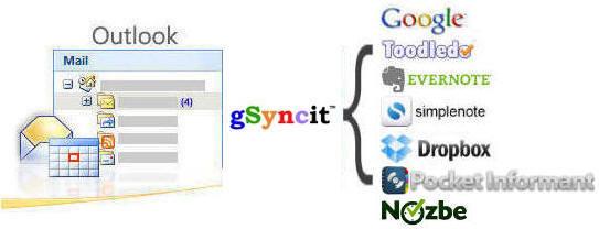 : gSyncIt v4.2.111.0
