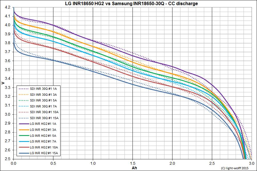 Test Review Of Samsung SDI INR18650 30Q 3000mAh 15A