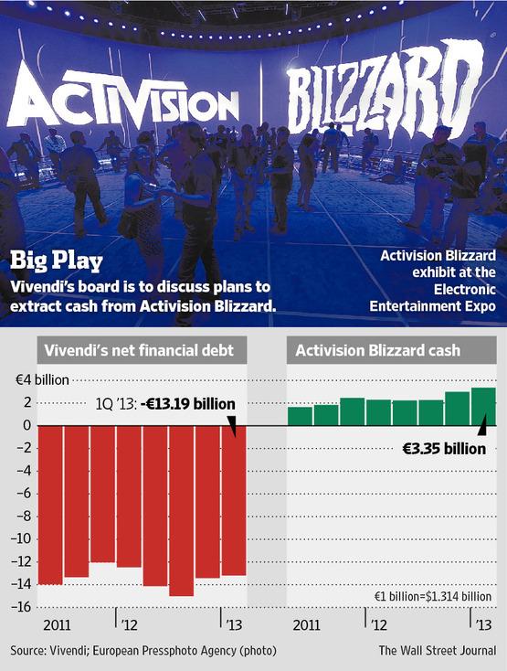 Vivendi Activision Blizzard