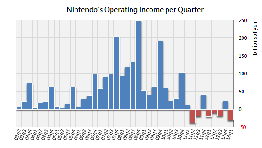 http://abload.de/img/nintendo_operincome_1ygd7l.png