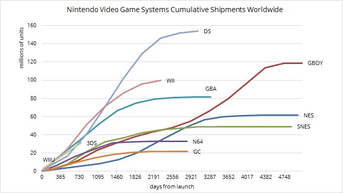 Gráfico Ventas históricas consolas Nintendo