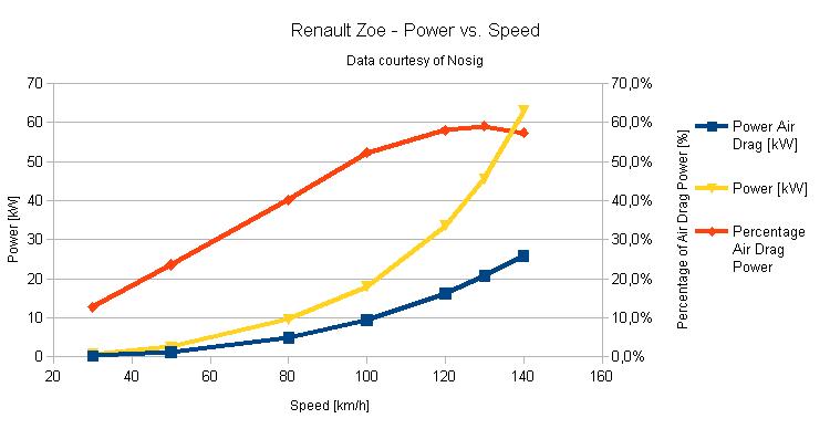 Leistungsbedarf: was passiert denn da - ZOE - Batterie, Reichweite ...