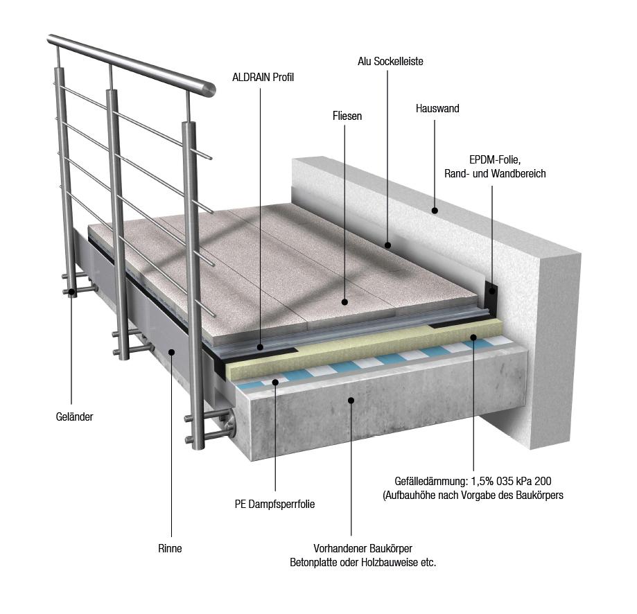 Beton Abdichten Top Beta Wellness Sauna Beton Terrasse Balkon Hell
