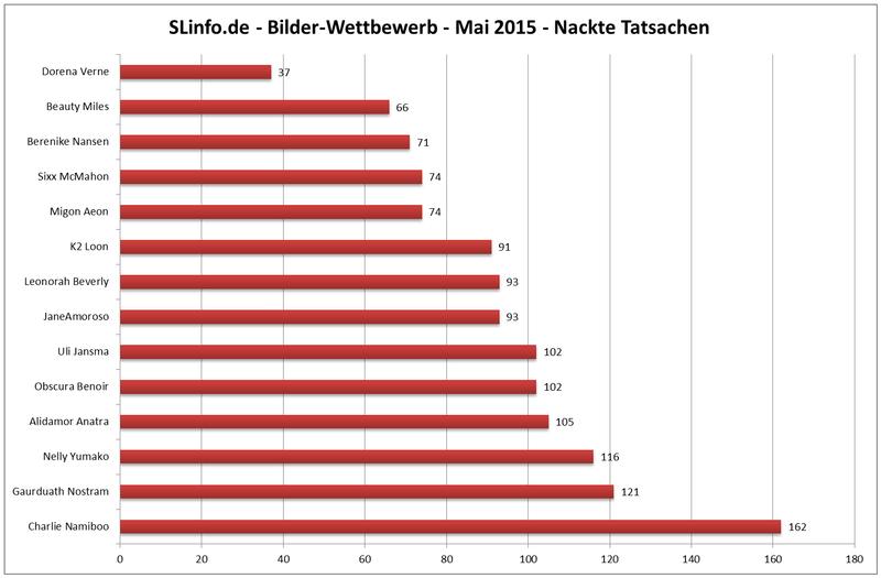 slinfo.de-bwb-mai2015rcuve.png