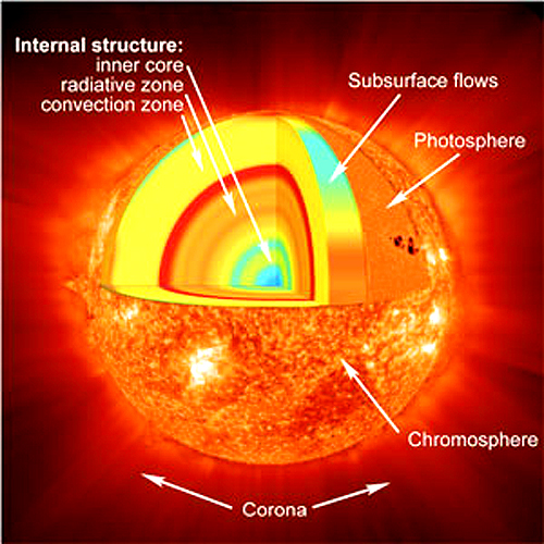 SUNCE Sunce1b6br3