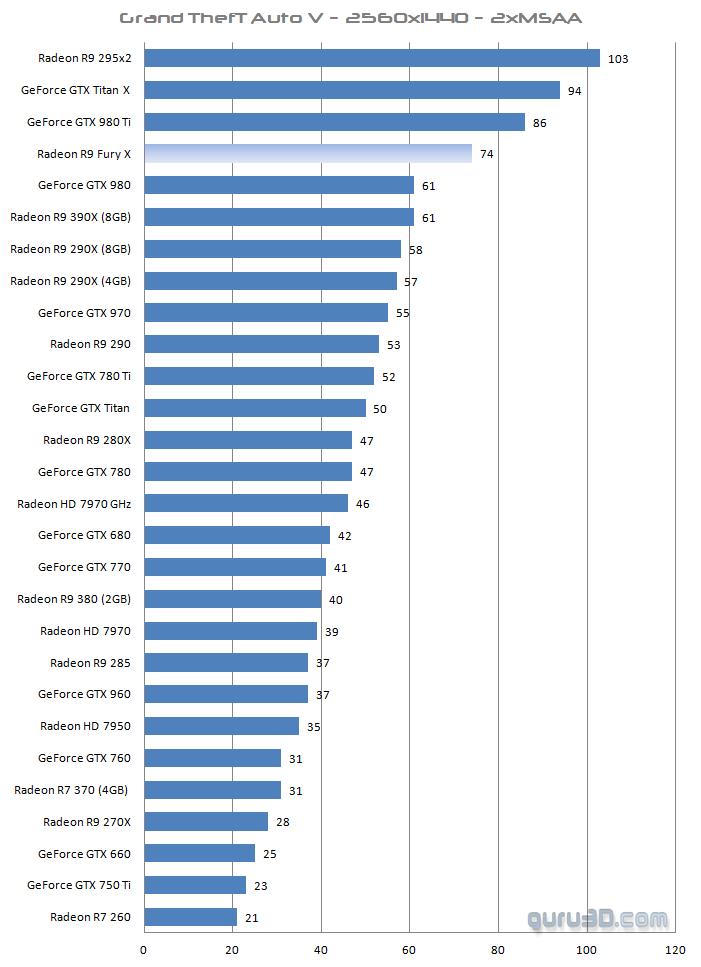 AMD R9 Fury X - Benchmarks Untitled-16j7on3