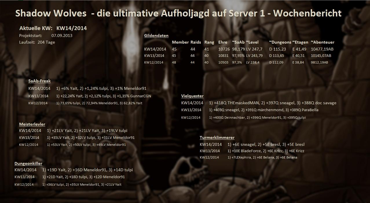 Server 01 - Wochenstatistik Wochenstats_s01_2014_5dss5