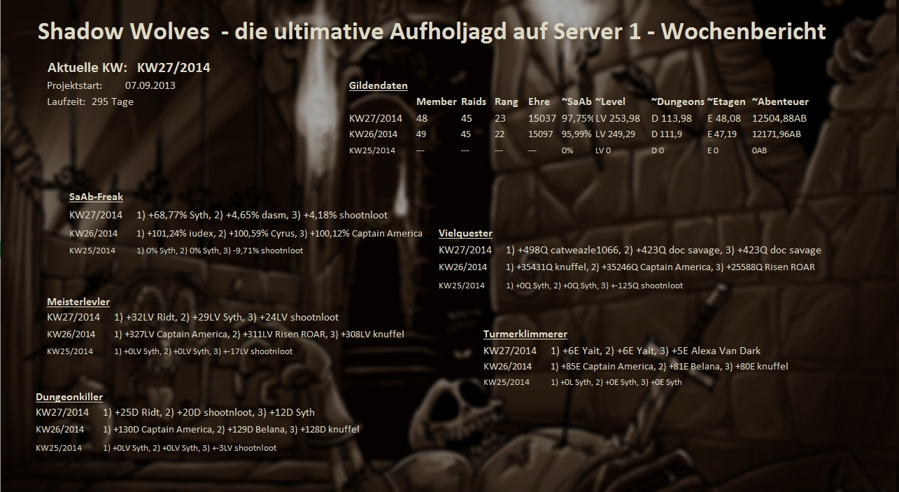 Server 01 - Wochenstatistik Wochenstats_s01_2014_6fj2s