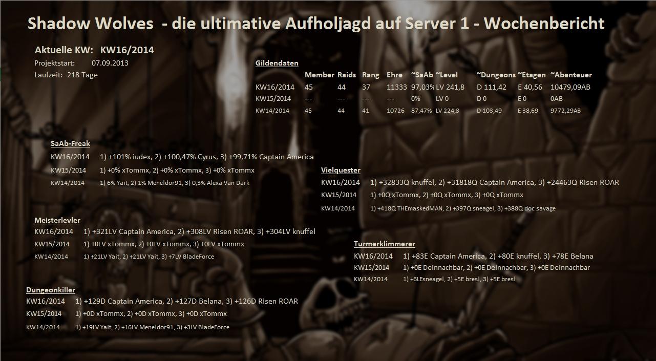 Server 01 - Wochenstatistik Wochenstats_s01_2014_jyjsm