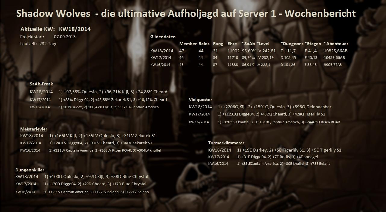 Server 17 - Wochenstatistik - Seite 2 Wochenstats_s01_2014_l4cso