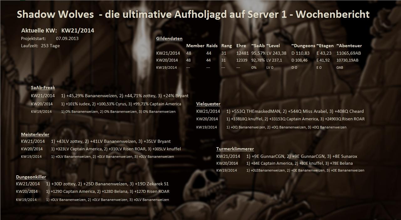 Server 01 - Wochenstatistik Wochenstats_s01_2014_oajq9