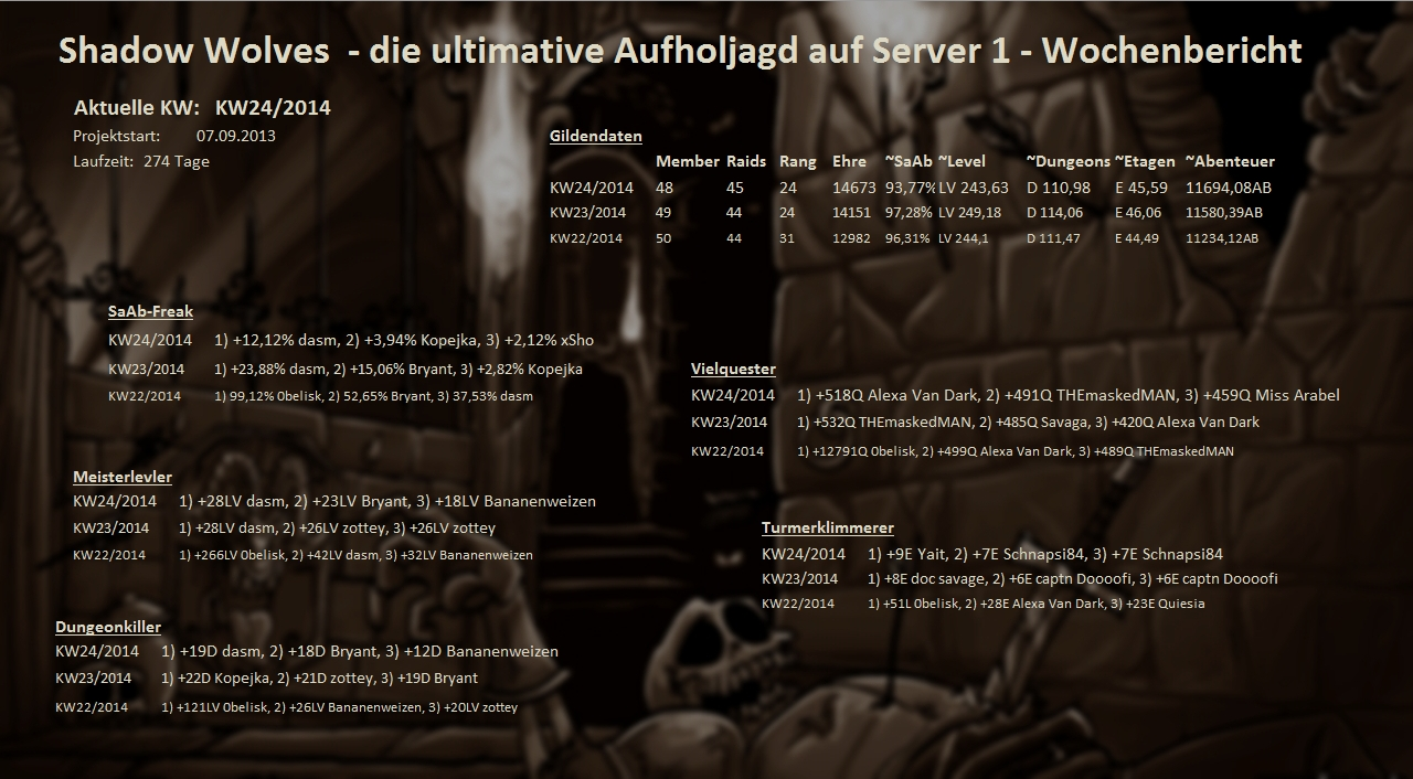 Server 01 - Wochenstatistik Wochenstats_s01_2014_zork4
