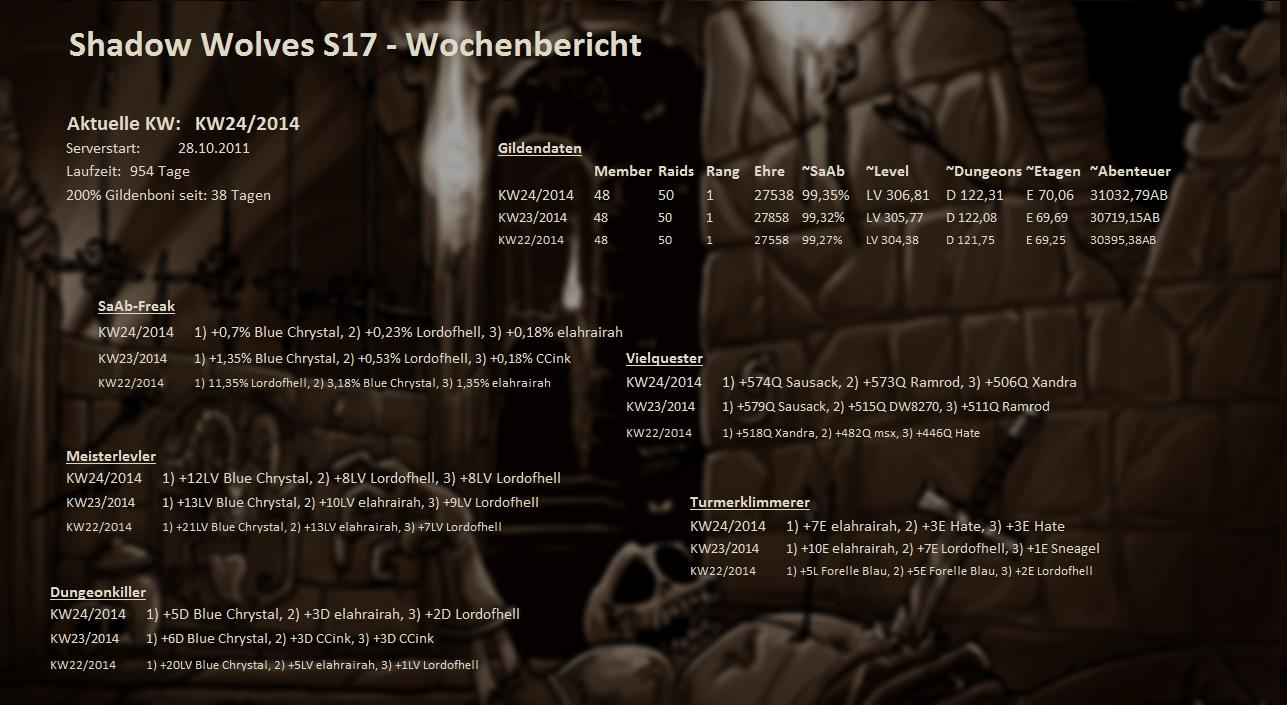 Server 01 - Wochenstatistik Wochenstats_s17_2014_16q8f