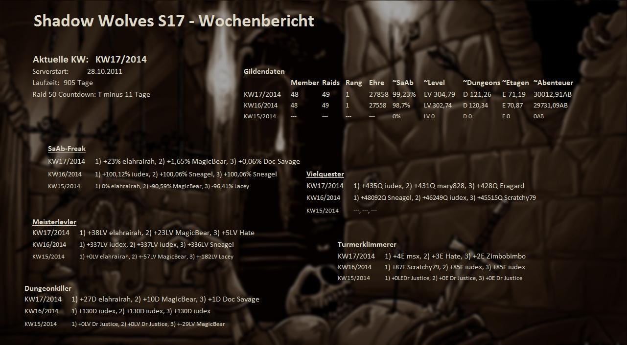 Server 01 - Wochenstatistik Wochenstats_s17_2014_2hkvy