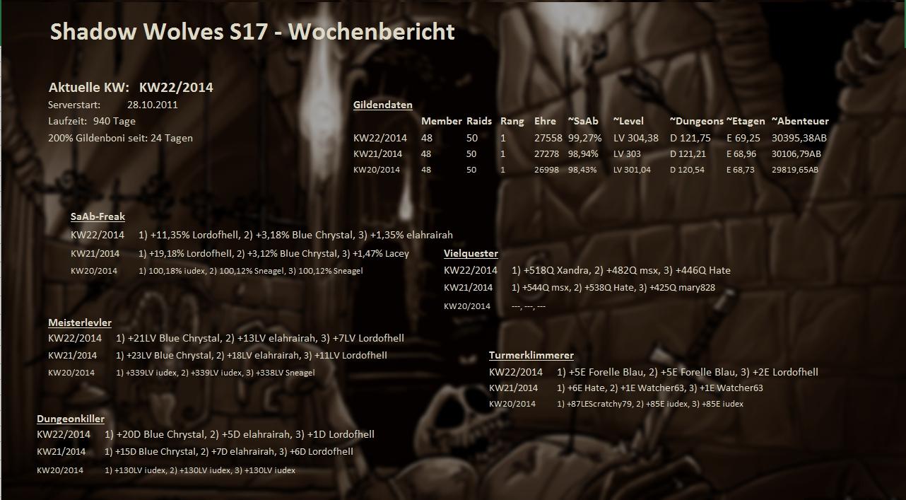 Server 01 - Wochenstatistik Wochenstats_s17_2014_fak1l