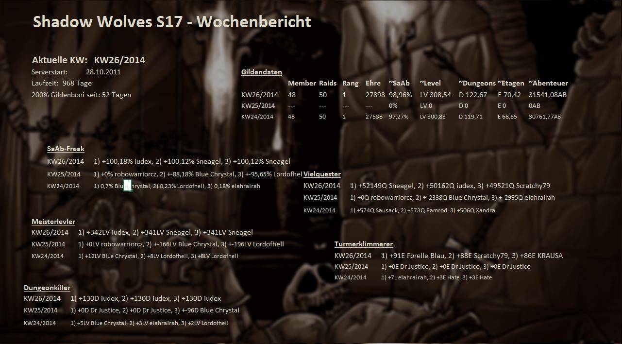Server 01 - Wochenstatistik Wochenstats_s17_2014_kushu