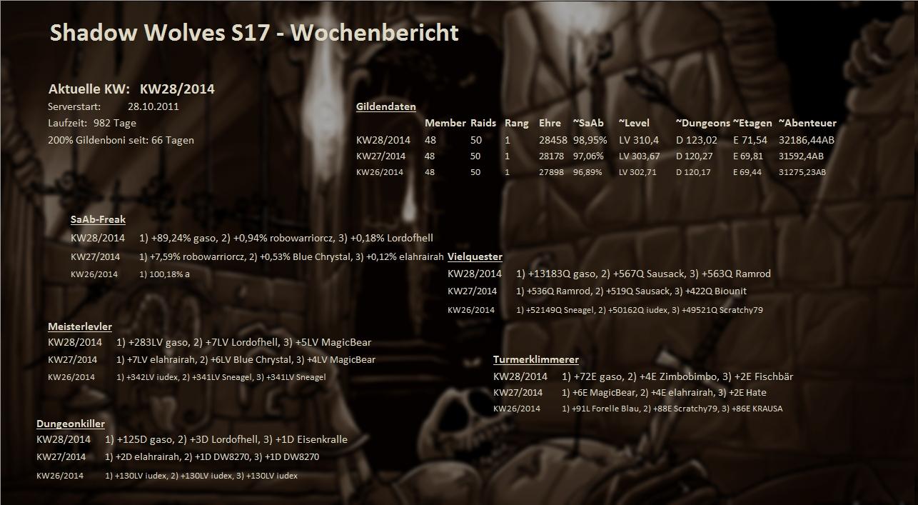 Server 01 - Wochenstatistik Wochenstats_s17_2014_xrjhw