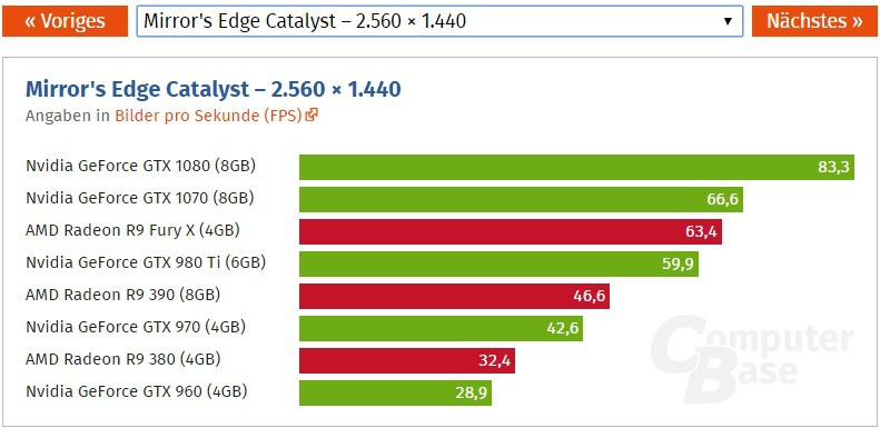 Mirror's Edge Catalyst Benchmarks Megathread | AnandTech Forums