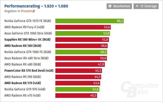 AMD Radeon RX500 series benchmarks | NeoGAF