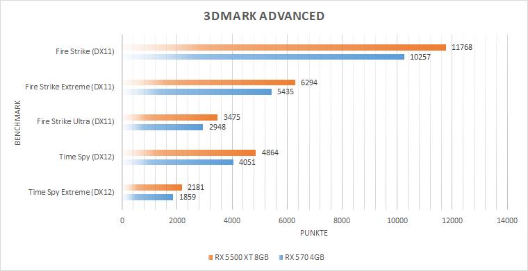 3dmarkpojo2 - Testers Keepers mit der MSI Radeon™ RX 5500 XT GAMING X 8GB