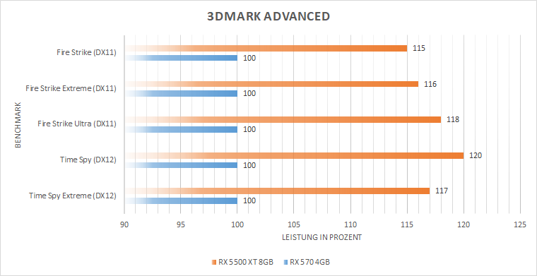 3dmarkprozentjyjjx - Testers Keepers mit der MSI Radeon™ RX 5500 XT GAMING X 8GB