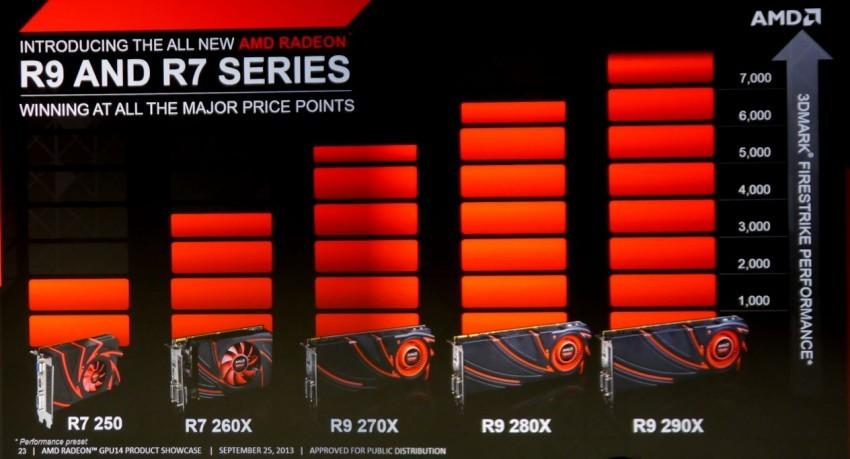 AMD announces Radeon R200 GPUs (Volcanic Islands) | NeoGAF