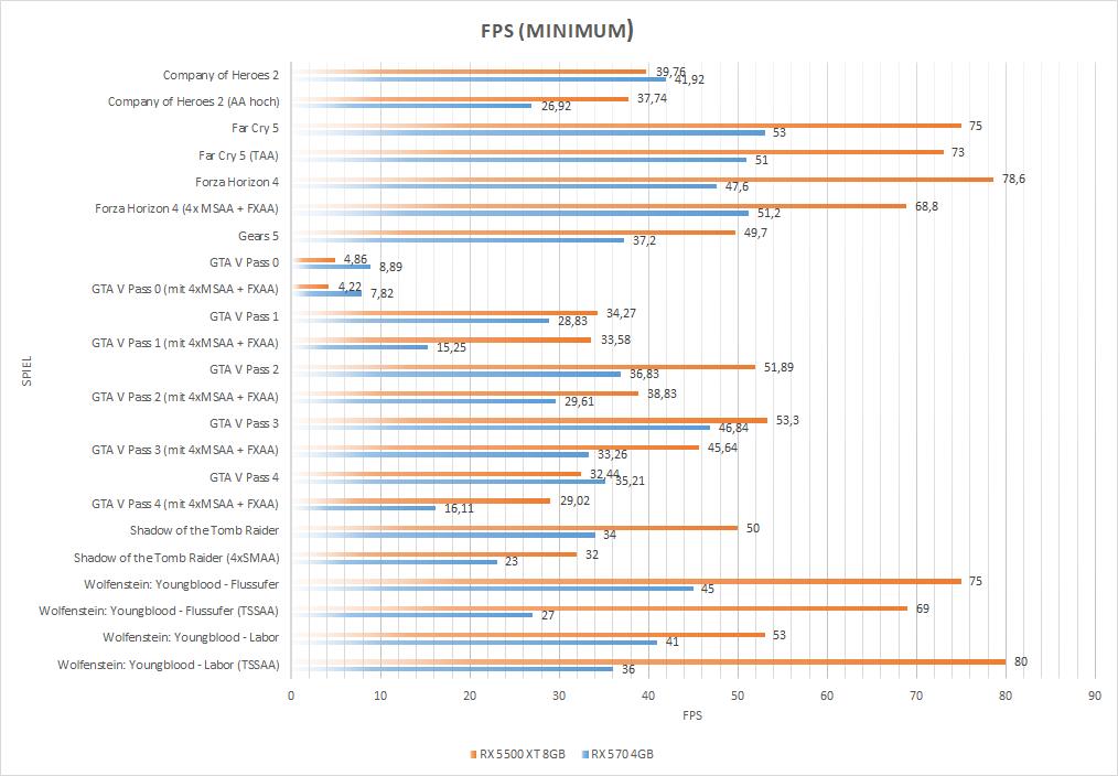 benchmarksspieleminlzjz8 - Testers Keepers mit der MSI Radeon™ RX 5500 XT GAMING X 8GB