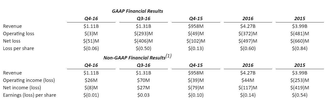 Výsledky AMD a Nvidia za rok 2016