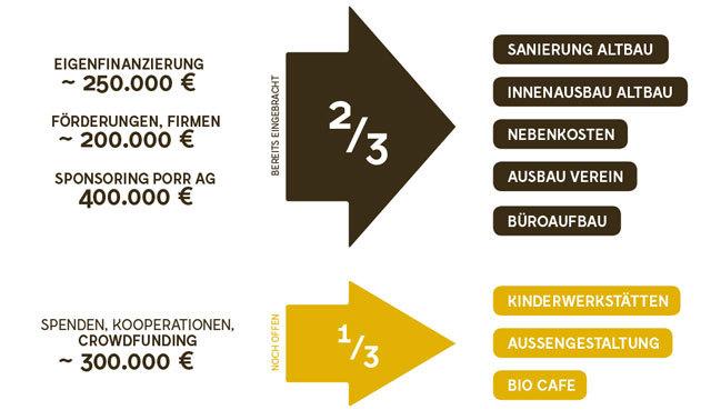 bienenhof_finanzenurjsf.jpg