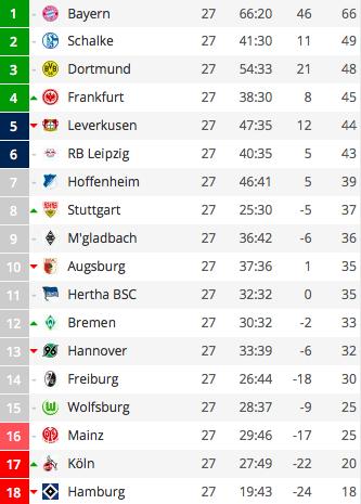 1 Bundesliga 20172018 28 Spieltag Auf Der Suche Nach