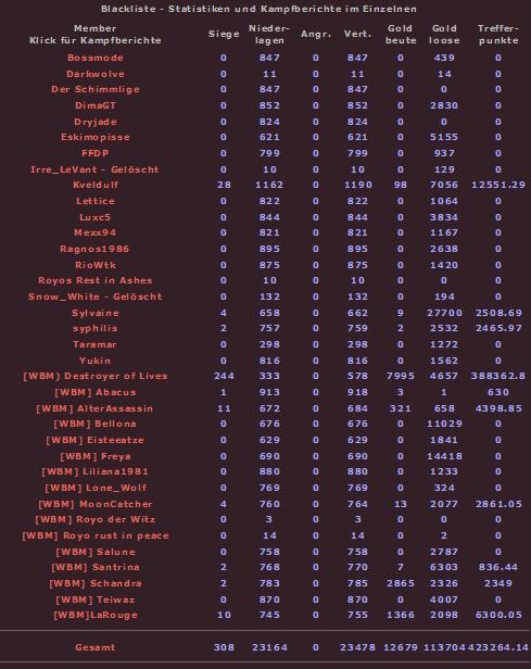 Statistiken zur Blacklist - Seite 2 Bl281rf0