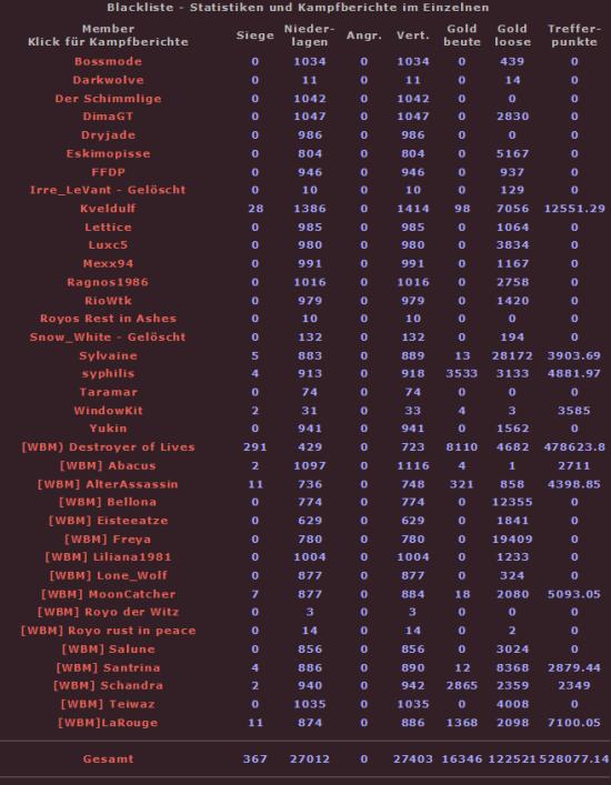 Statistiken zur Blacklist - Seite 2 Bl28isat