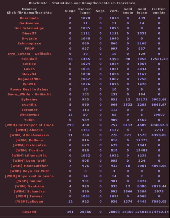 Statistiken zur Blacklist - Seite 2 Bl2furon