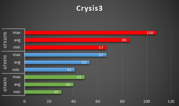 GTX1070 vs 970 vs 670 in few games | AnandTech Forums: Technology